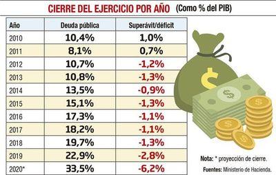 El déficit cierra en 6,2% y la deuda trepa a 33,5% del PIB
