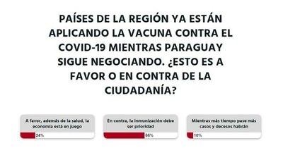 La Nación / Votá LN: La inmunización debería ser prioridad para el Gobierno, opina la gente
