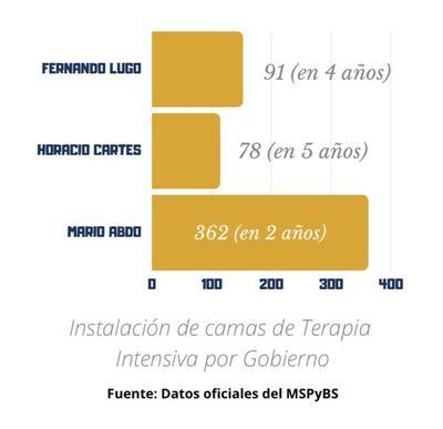 Marito triplica la cantidad de terapias intensivas del gobierno de Lugo