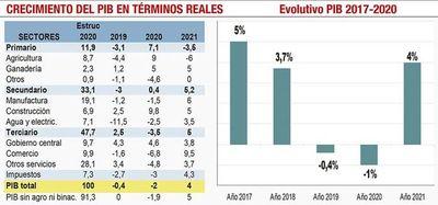 Vaticinan fuerte repunte de la actividad comercial con una expansión del  9,5%