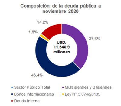 Preocupante aumento de la deuda pública