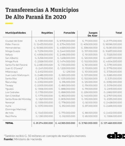 Municipios de Alto Paraná recibieron G. 127.468 millones en royalties y Fonacide en 2020