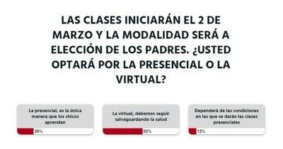 La Nación / Lectores apuestan por las clases virtuales en el 2021