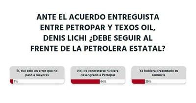 La Nación / Votá LN: Denis Lichi no puede seguir al frente de Petropar, según lectores