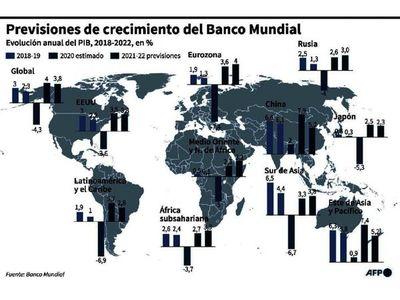 BM estima que región  crecerá 3,7%, pero teme por deudas