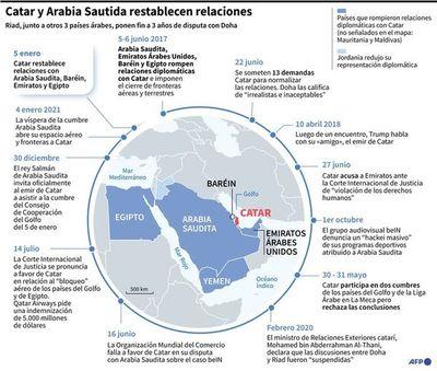 Países árabes del Golfo sellan una nueva unidad ante el régimen de Irán