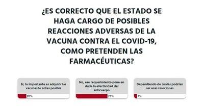 La Nación / Votá LN: el Estado no debe cargar con las reacciones adversas de las vacunas anti-COVID