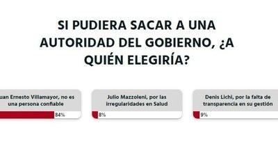 La Nación / Votá LN: ciudadanía cree que Juan Ernesto Villamayor no es una persona confiable