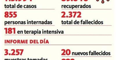 La Nación / Segundo día con más de 1.100 positivos