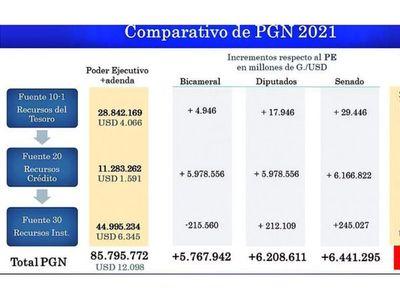 El Ejecutivo promulga ley y autoriza la ejecución del Presupuesto 2021