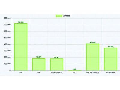 Base tributaria se disparó con Pytyvõ,  pero el 43% se encuentra inactivo