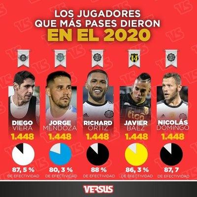 Quíntuple empate: los jugadores que más pases dieron en el 2020