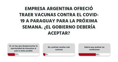 La Nación / Votá LN: se debería analizar condiciones de compra de vacunas antiCOVID, vía Argentina