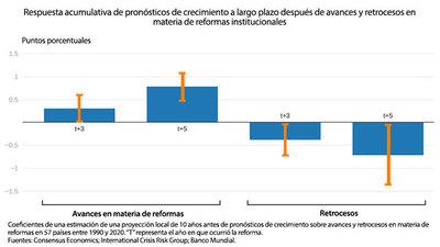 Las perspectivas económicas del Banco Mundial 2021