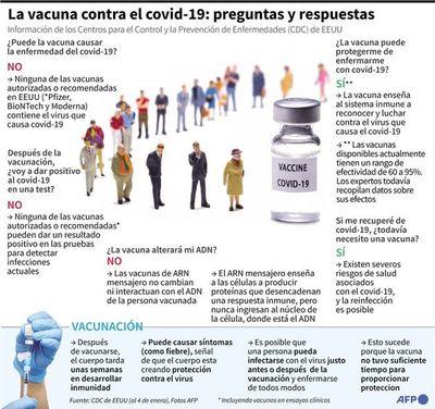 Vacunación no garantiza inmunidad colectiva en 2021, según la OMS