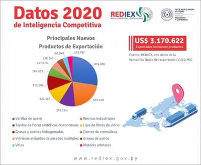 Paraguay exportó diez nuevos tipos de productos en el 2020
