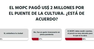 La Nación / Votá LN: MOPC debe rendir cuentas sobre la obra del Puente de la Cultura