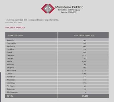 Violencia Familiar: Fiscalía registró cerca de 26 mil denuncias a nivel nacional