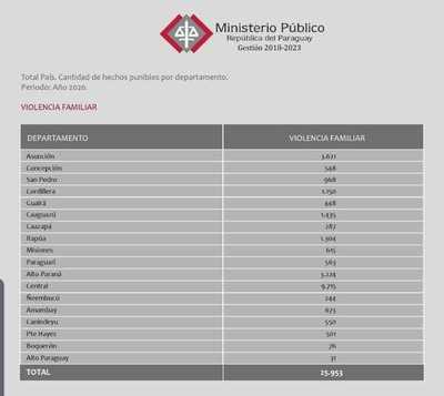 Alto Paraná: unas 3.200 denuncias por violencia familiar en el 2020