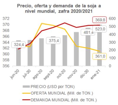 Menor oferta global impulsa precio de la soja