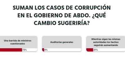 La Nación / Votá LN: lectores opinan que Abdo debe cambiar a todo su gabinete