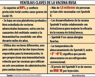 Sputnik V se posiciona a la cabeza de las otras vacunas que arribarán al Paraguay