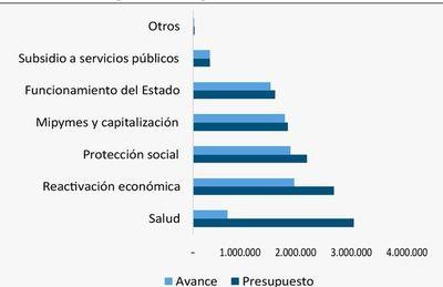 Ley de emergencia económica y los resultados de un estímulo sin precedentes en Paraguay