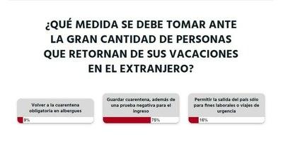 La Nación / Votá LN: viajeros deben presentar test negativo y guardar cuarentena para evitar contagios, opinan