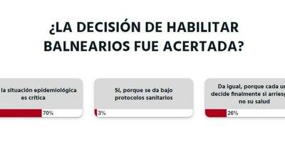 La Nación / Votá LN: no se debieron habilitar los balnearios, la situación epidemiológica es crítica, según lectores