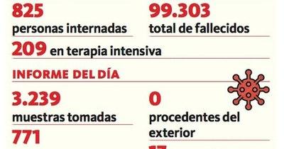 La Nación / Covid-19: Registran 17 nuevos decesos