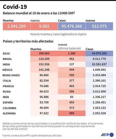 Brasil y Argentina avanzan con la inmunización contra el covid-19