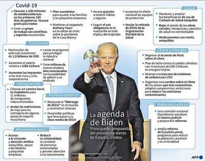 EE.UU. vive hoy día histórico con la asunción de Joe Biden y Kamala Harris
