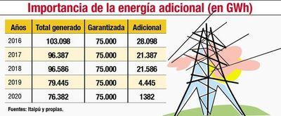 La disminución de la producción de Itaipú causaría otro tarifazo de ANDE