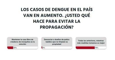 La Nación / Votá LN: hay que tomar todas las medidas para evitar la propagación del dengue