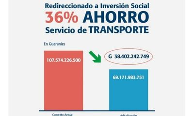Itaipu destinará 36% menos a transporte para reorientar recursos a inversiones