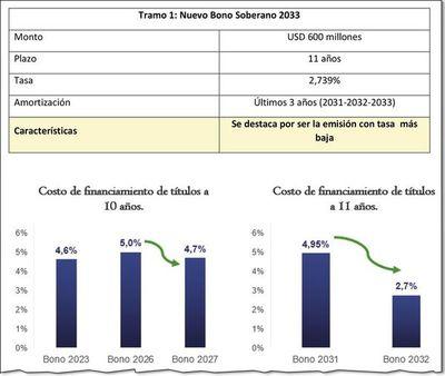 Paraguay hace nueva colocación de bonos por US$ 826 millones