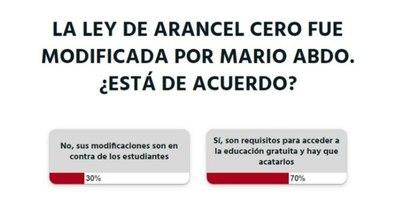 La Nación / Votá LN: lectores están de acuerdo con las modificaciones realizadas a la Ley de Arancel Cero