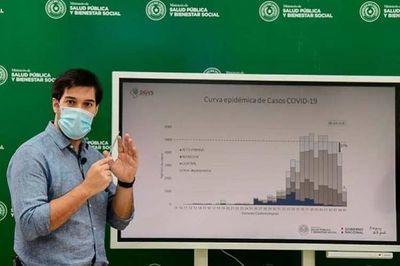 Salud registra 15 nuevas muertes y 852 contagios por coronavirus