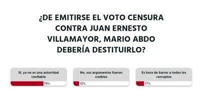 La Nación / Votá LN: para la ciudadanía, Juan Ernesto Villamayor ya no es una autoridad confiable