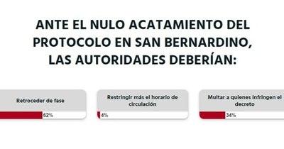 La Nación / Votá LN: en SanBer se debería retroceder de fase, según lectores