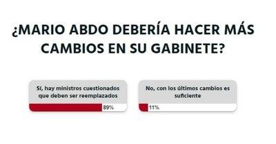 La Nación / Votá LN: Mario Abdo debe hacer más cambios en su Gabinete, según lectores