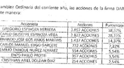 Informe de Seprelad revela vínculos de Apostala con narcotráfico y lavado de dinero