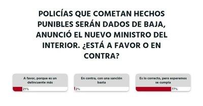 La Nación / Votá LN: lectores están a favor de que policías que cometan hechos punibles sean dados de baja