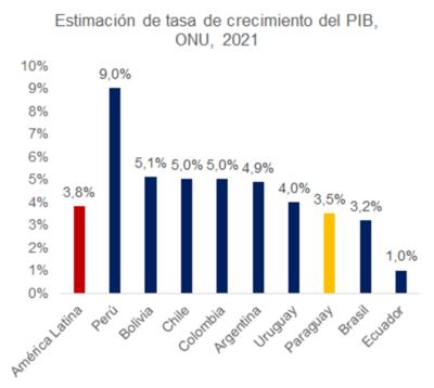 Paraguay entre los que menos crecerá en 2021, según la ONU