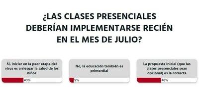 La Nación / Votá LN: lectores no consideran que las clases presenciales deban empezar recién en julio