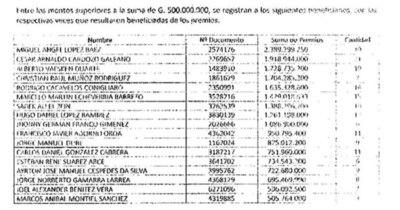 La Nación / Informe de Seprelad: 80 apostadores ganaban en forma repetida