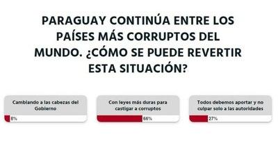 La Nación / Votá LN: la corrupción debe ser castigada con leyes más duras, según lectores