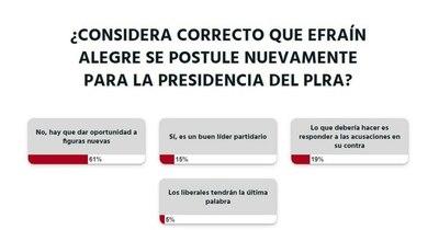 La Nación / Votá LN: Efraín Alegre debería dar oportunidad a nuevas figuras