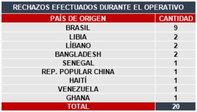 Paraguay rechazó la entrada a 20 extranjeros por incumplir las normas de bioseguridad