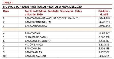 La Nación / Anuncio de GNB con BBVA Nuevos Top 10 Bancos por tamaño Datos a noviembre del 2020